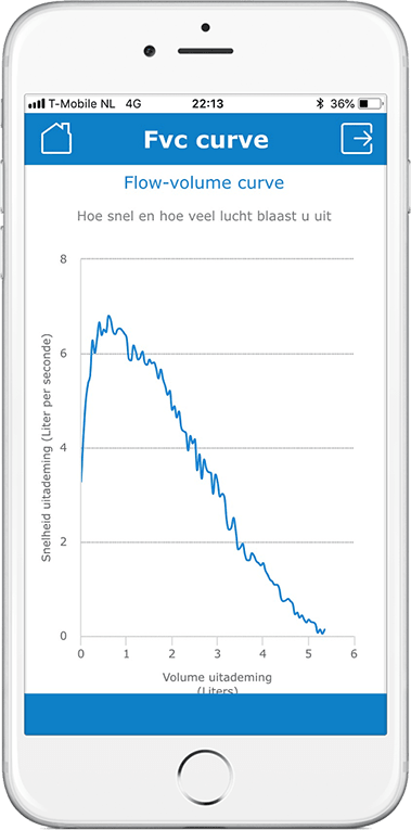 Spirogram FVC curve Gezondheidsmeter PGO